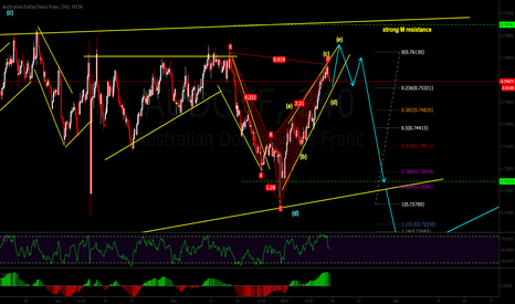 AUDCHF: 1 more up before going down