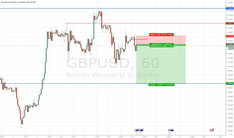 GBPUSD: Shorting the GU
