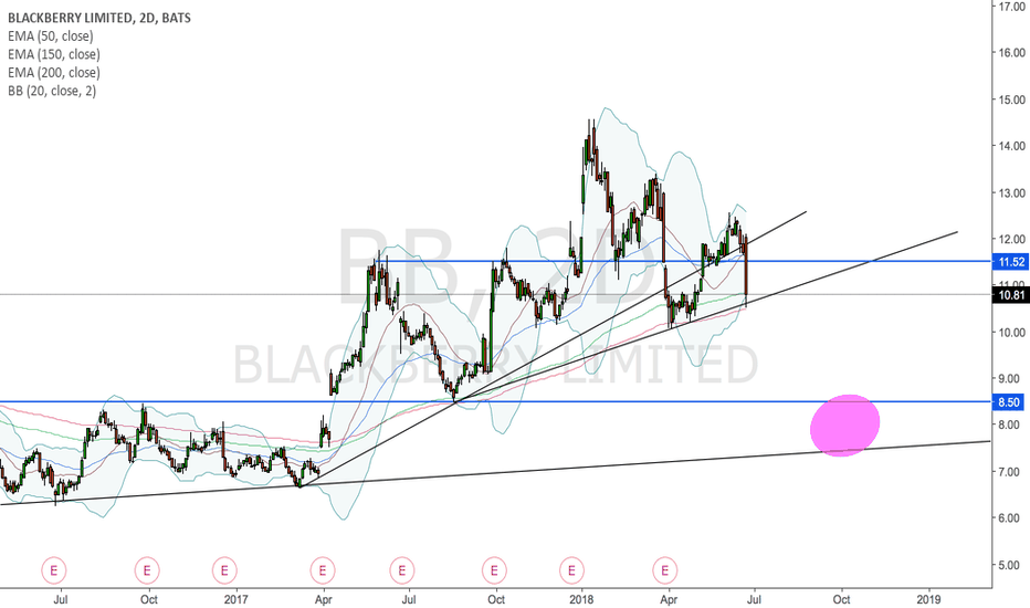 BB: Blackberry might give us a nice buying opportunity