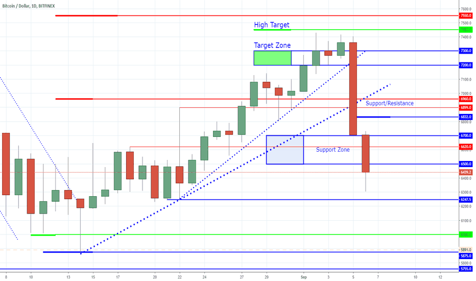 BTCUSD: Bitcoin - The Mother In Law Bar