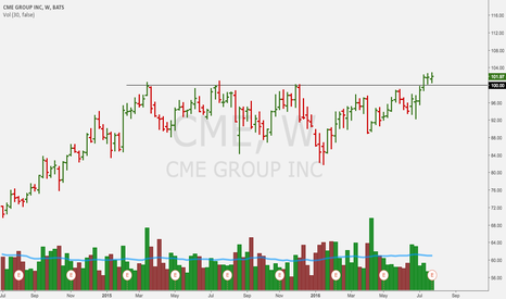 CME: nice breakout, @zentrends style