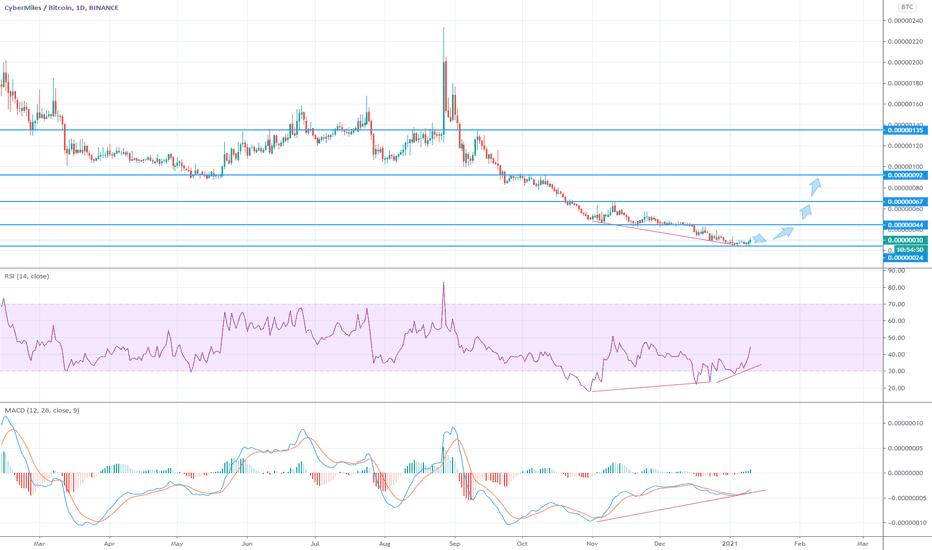 Tradingview btc euro -