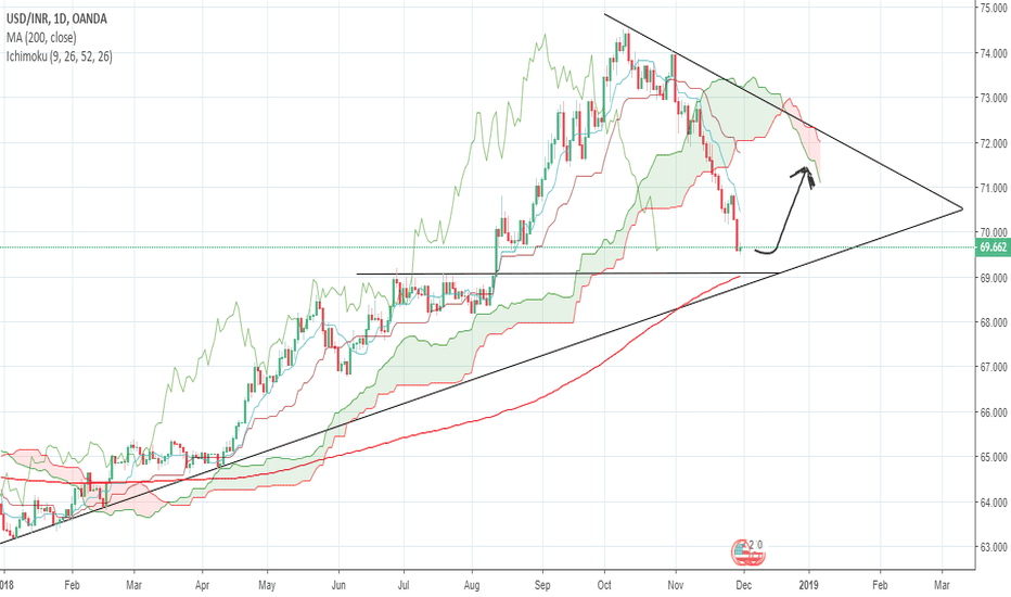 USDINR: USD vs INR - seems like... this could happen