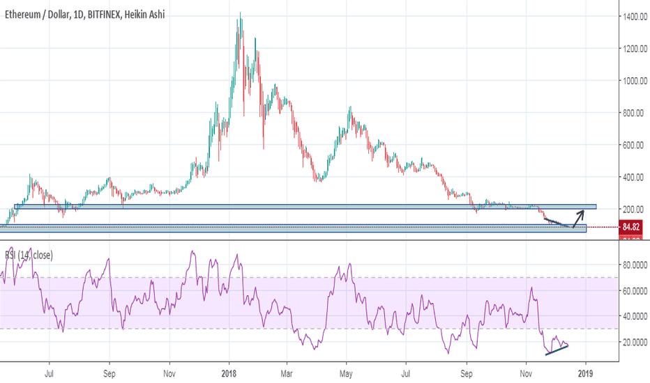 ETHUSD: ETH/USD BUY