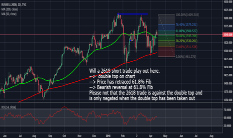 RUT: Russell 2000: A Possible 2618 Short Trade