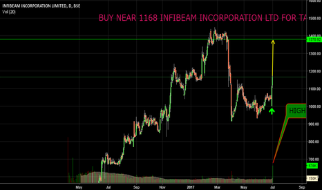 INFIBEAM: BUY NEAR 1168 INFIBEAM INCORPORATION LTD FOR TARGET 1376.SL 1100
