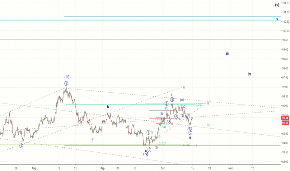 DXY: DXY - US Dollar resuming climb?