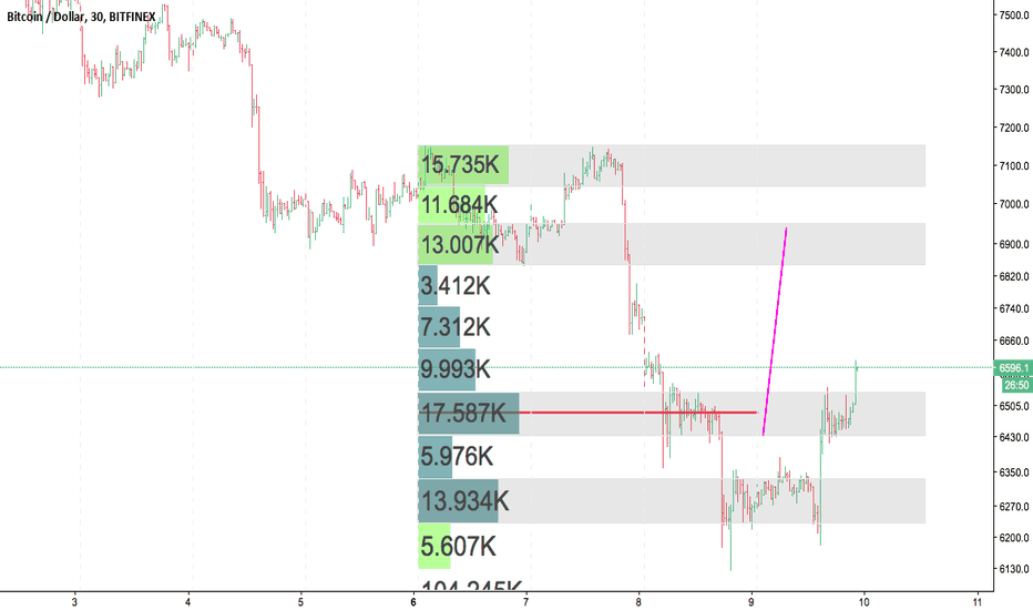 BTCUSD: If I am wrong, please be brutally honest with me