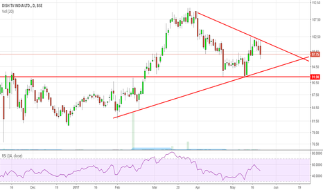 DISHTV: Dishtv Symmetric Triangle