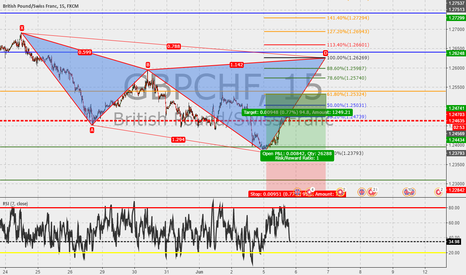GBPCHF: GBPCHF 15m : Cypher in the make...
