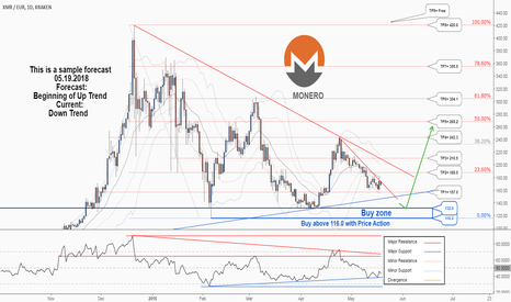 XMREUR: A Long-Term Trading Opportunity To Buy in Monero/Euro ...