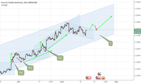 EURUSD: senario possible