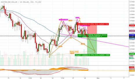 AUDUSD: Reli Dolar Australia Tertahan, Indikasi Reversal Bearish