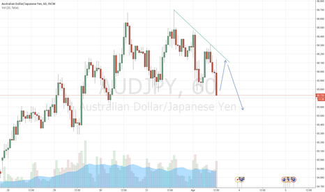 AUDJPY: AUDJPY in possible down trend