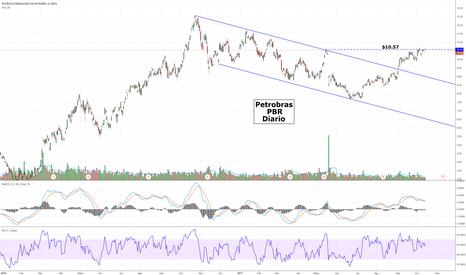 PBR: Petrobras - PBR
