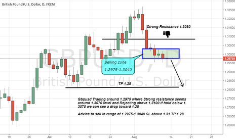 GBPUSD: Gbpusd Sell advice as ignoring holding above 1.3080