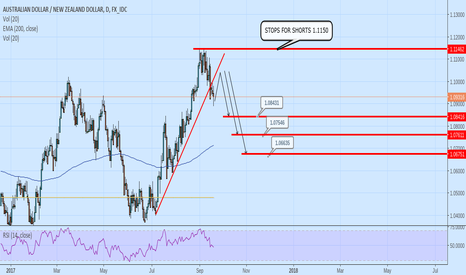 AUDNZD: AUDNZD short with Stops 1.1150 for targets 1.084 -1.076 - 1.0670