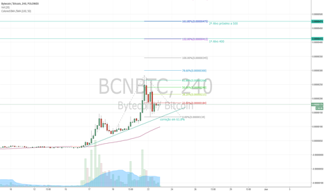 BCNBTC: Analise BCN