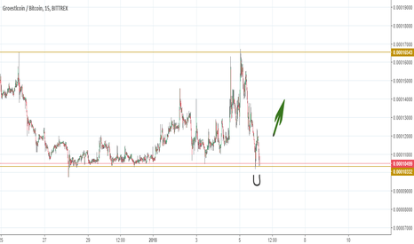 GRSBTC: GRS back to the support level.
