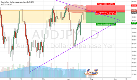 AUDJPY: AUDJPY double top