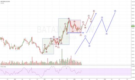 BATAINDIA: BATA EWP
