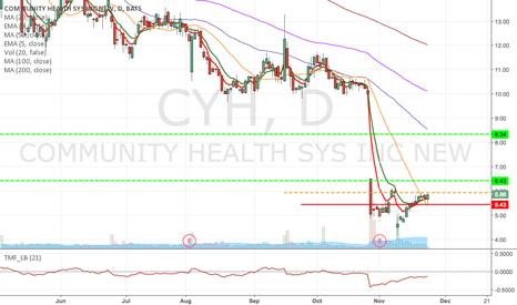 CYH: CYH - Momentum Long at the break of $5.93 & $7 March Calls