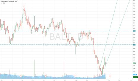 BALT: BALT LONG
