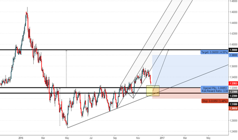 USDCAD: USDCAD preparing for the up trend