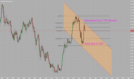 USDJPY: Possible Bearish Channel on USDJPY