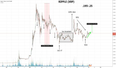 XRPUSD: Ripple (XRP) good buy point. Currency undervalued!
