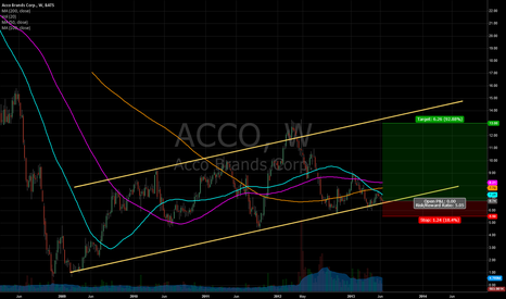 ACCO: ACCO Bullish Channel
