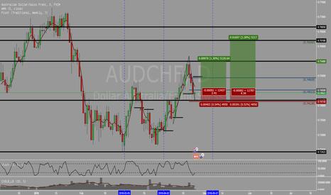 AUDCHF: AUDCHF - Peluang melakukan Long pada retest weekly support
