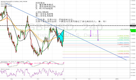 GBPUSD: GBPUSD HAVE A BEARISH CYPHER PATTERN