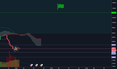 BTCUSD: BTCUSD Diamond Bottom Bullish