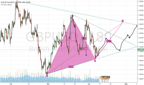 GBPUSD: GU is going up till 1.44126 after down to 1.36000