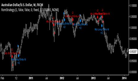AUDUSD: Forex Swing Trading Strategy. (Profit Guarenteed)