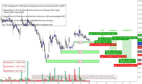 ITI: ITI Daily Chart