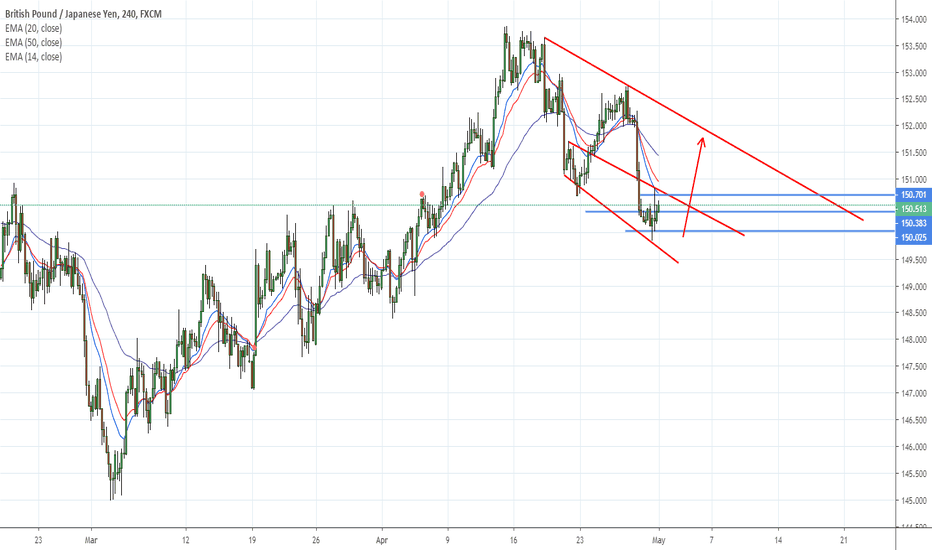 GBPJPY: GBPJPY waiting to see if buyers will enter on drop