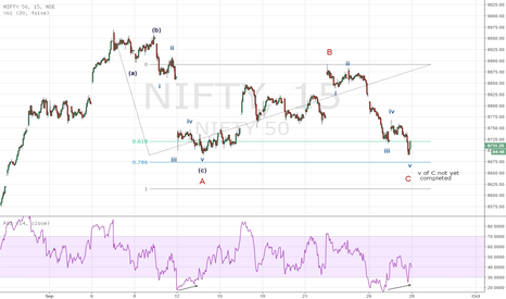 NIFTY: NIFTY nearing end of A-B-C correction ?