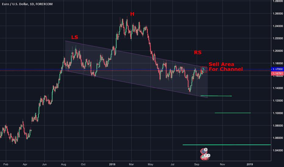 EURUSD: Short Opportunity on EUR/USD