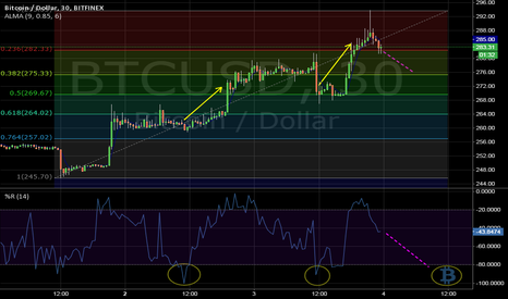BTCUSD: Key Fib @ 277 for swing/scalp, if uptrend resumes.