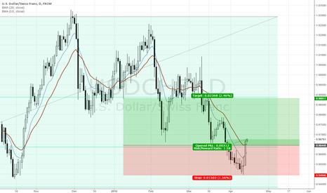 USDCHF: Is the USD strength back?