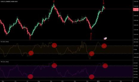 XAUUSD: Gold correction looks ready