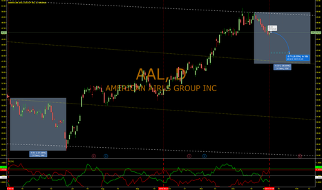 AAL: AMERICAN AIRLINES is grounded
