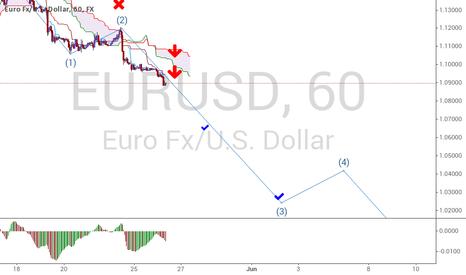 EURUSD: Continuation of the bearish trend