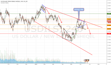 USDILS: we are in corrective wave