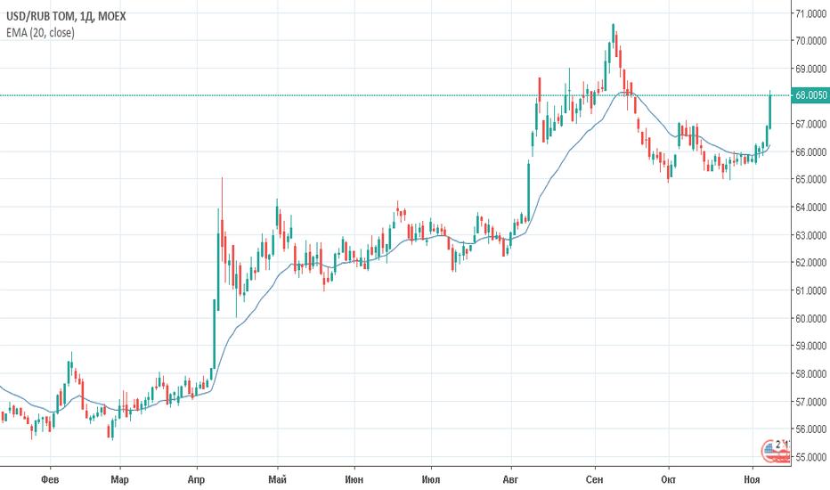 USDRUB_TOM: Доллар/рубль (USDRUB_TOM). Торговый план на 12 ноября 2018 года