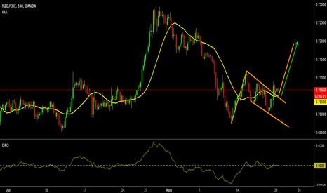 NZDCHF: AB=CD in play--Target @ 0.7200