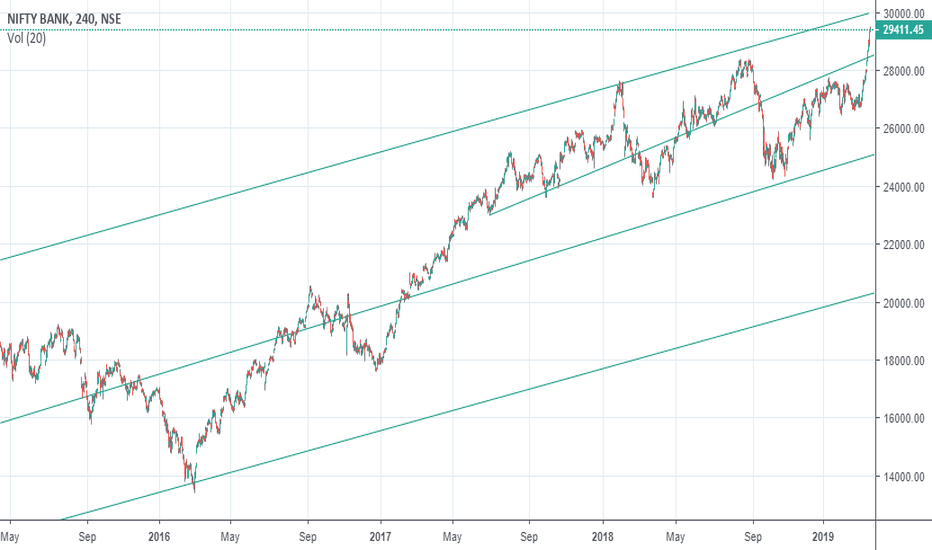 Banknifty Daily Chart With Trendlines