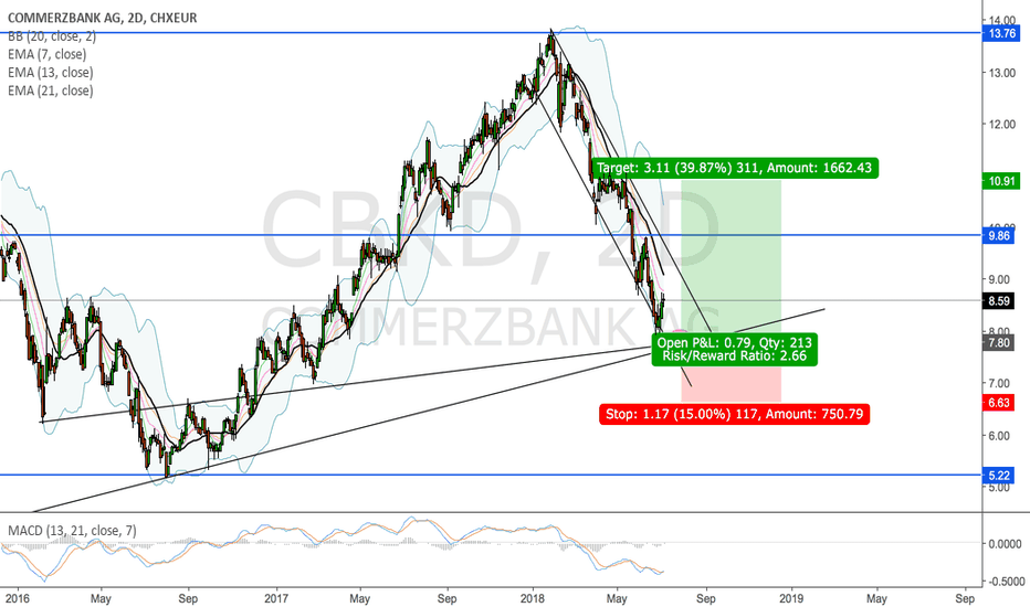 CBKD: Commerzbank to hit a major trend support
